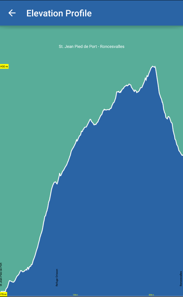 Camino Francés Elevation Profile
